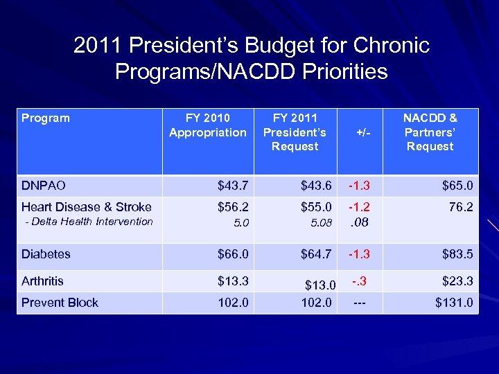 2011 President's Budget for Chronic Programs/NACDD Priorities Program FY 2010 Appropriation FY 2011 President's