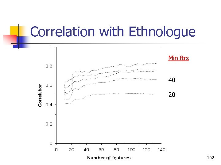 Correlation with Ethnologue Min ftrs 40 20 Language Classification 102