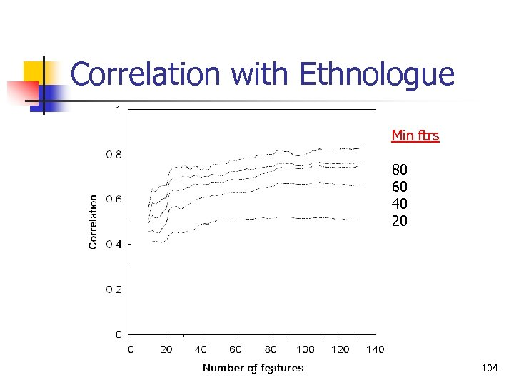 Correlation with Ethnologue Min ftrs 80 60 40 20 Language Classification 104