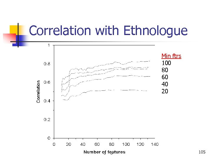 Correlation with Ethnologue Min ftrs 100 80 60 40 20 Language Classification 105