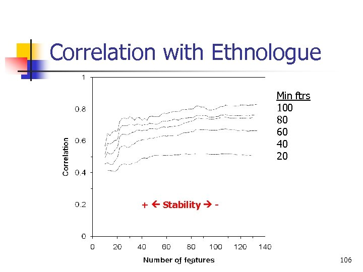Correlation with Ethnologue Min ftrs 100 80 60 40 20 + Stability - Language