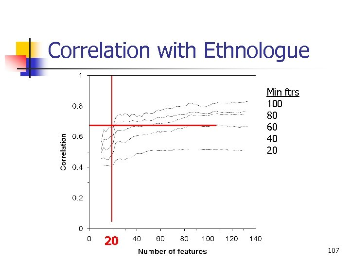 Correlation with Ethnologue Min ftrs 100 80 60 40 20 20 Language Classification 107