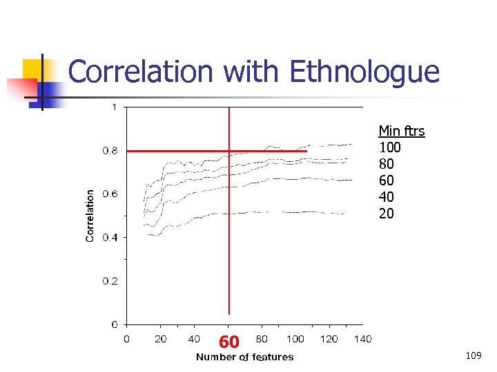 Correlation with Ethnologue Min ftrs 100 80 60 40 20 60 Language Classification 109