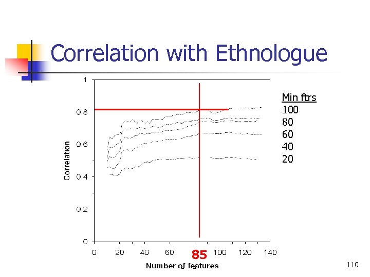 Correlation with Ethnologue Min ftrs 100 80 60 40 20 85 Language Classification 110