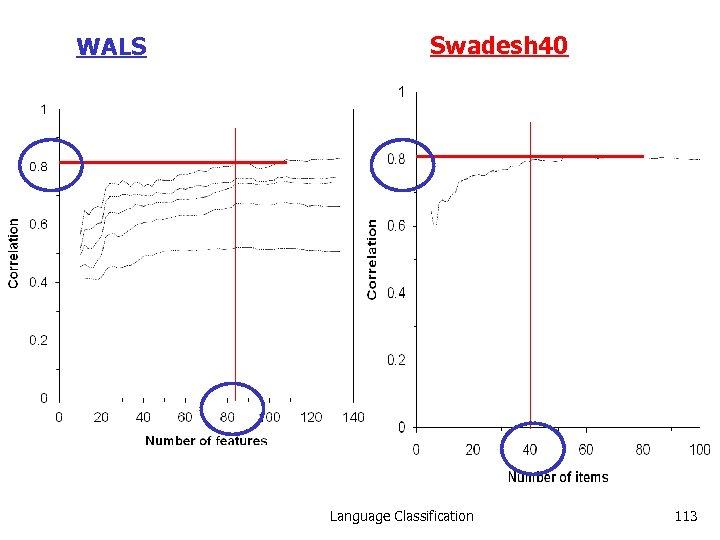 WALS Swadesh 40 Language Classification 113