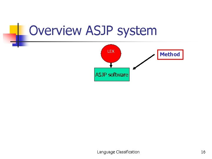 Overview ASJP system LEX Method ASJP software Language Classification 16