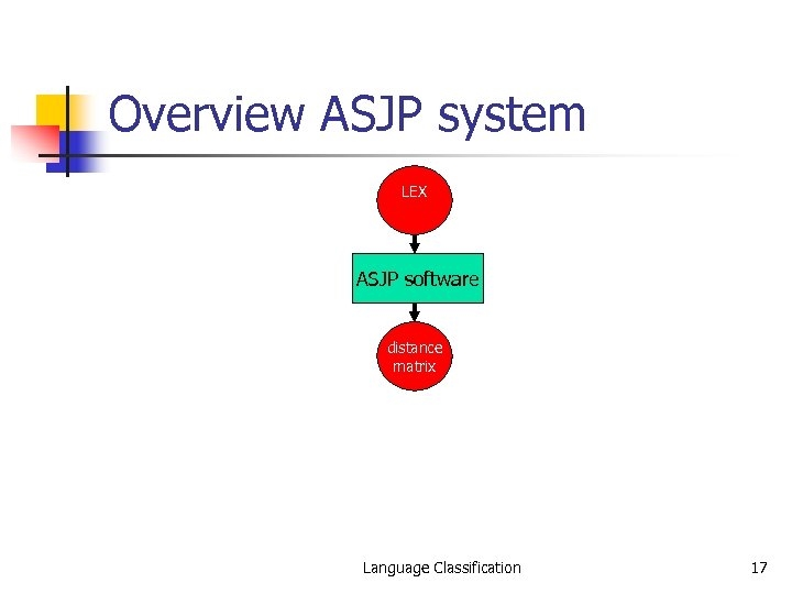 Overview ASJP system LEX ASJP software distance matrix Language Classification 17