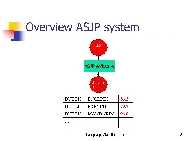 Overview ASJP system LEX ASJP software distance matrix DUTCH ENGLISH 53. 3 DUTCH FRENCH