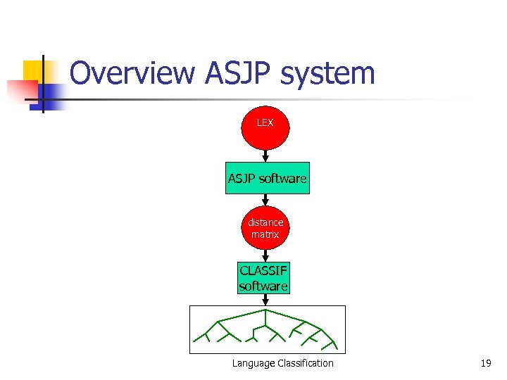 Overview ASJP system LEX ASJP software distance matrix CLASSIF software Language Classification 19