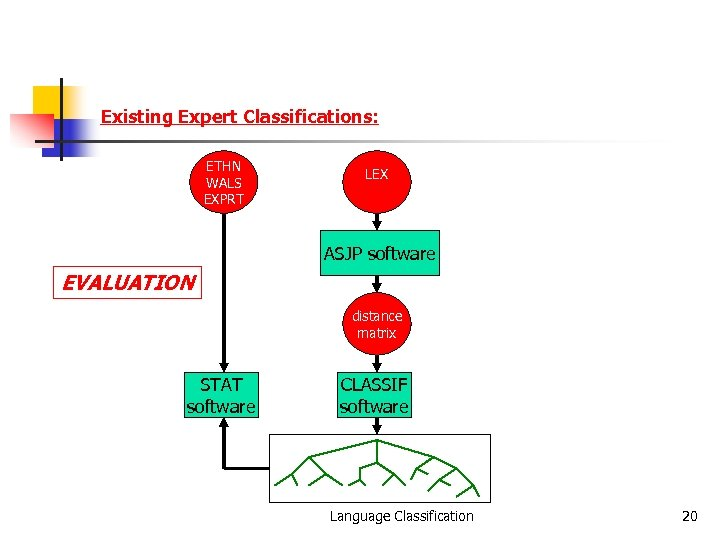 Existing Expert Classifications: ETHN WALS EXPRT LEX ASJP software EVALUATION distance matrix STAT software