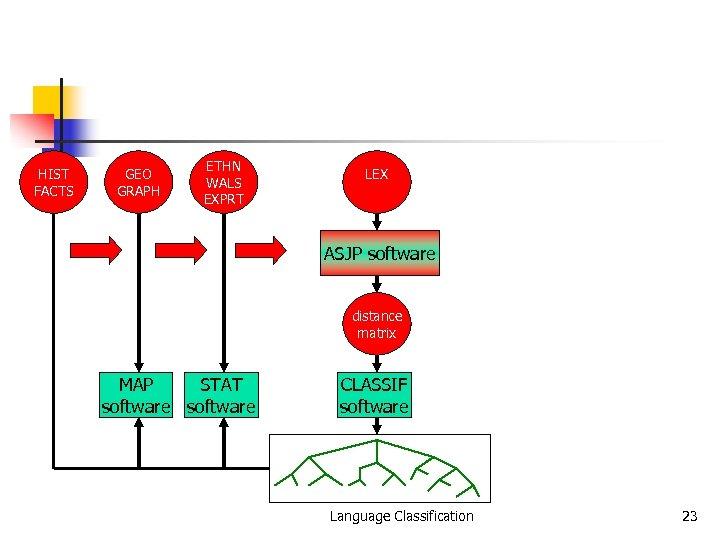 HIST FACTS GEO GRAPH ETHN WALS EXPRT LEX ASJP software distance matrix MAP STAT