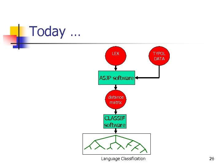 Today … LEX TYPOL DATA ASJP software distance matrix CLASSIF software Language Classification 26