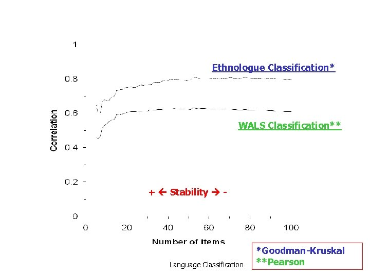 Ethnologue Classification* WALS Classification** + Stability - Language Classification *Goodman-Kruskal **Pearson