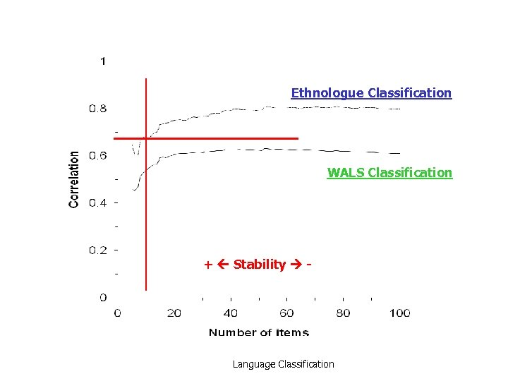 Ethnologue Classification WALS Classification + Stability - Language Classification