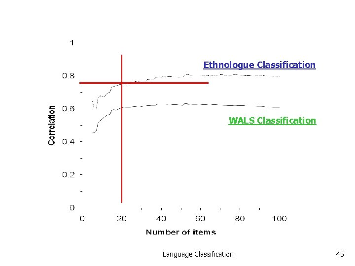 Ethnologue Classification WALS Classification Language Classification 45