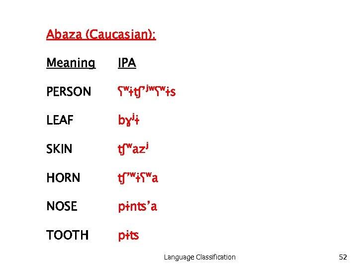 Abaza (Caucasian): Meaning IPA PERSON ʕʷɨʧ'ʲʷʕʷɨs LEAF bɣʲɨ SKIN ʧʷazʲ HORN ʧ'ʷɨʕʷa NOSE pɨnʦ'a