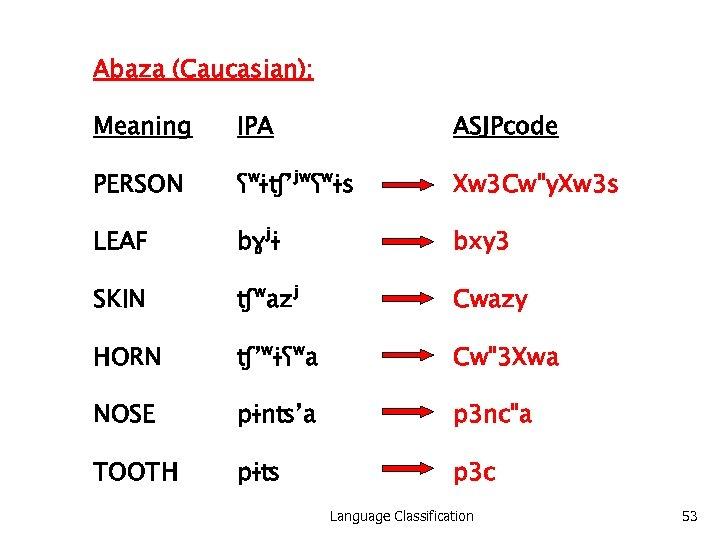 Abaza (Caucasian): Meaning IPA ASJPcode PERSON ʕʷɨʧ'ʲʷʕʷɨs Xw 3 Cw