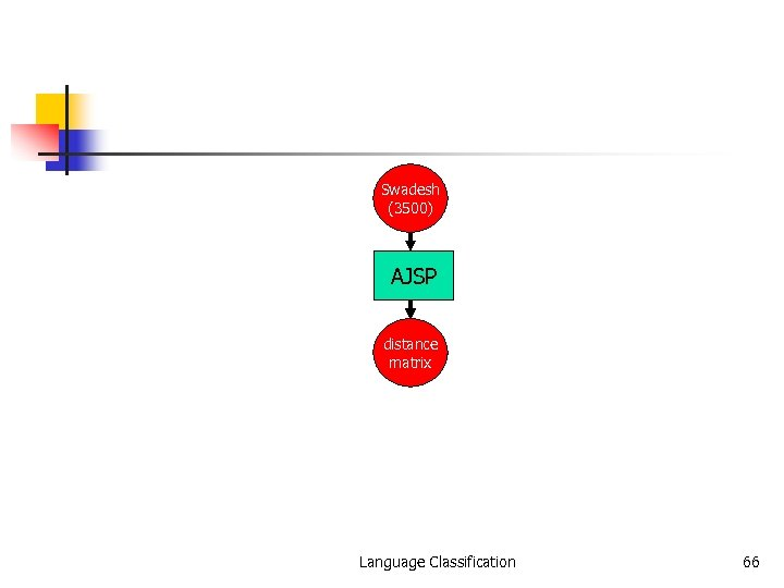 Swadesh (3500) AJSP distance matrix Language Classification 66