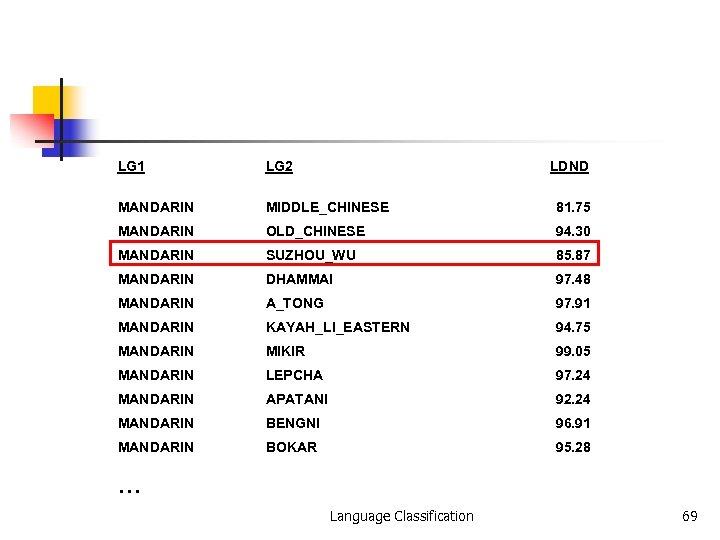 LG 1 LG 2 LDND MANDARIN MIDDLE_CHINESE 81. 75 MANDARIN OLD_CHINESE 94. 30 MANDARIN