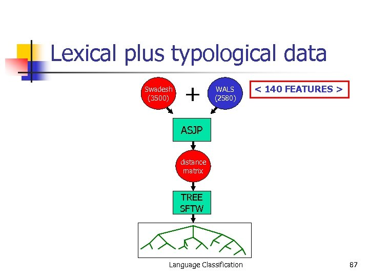 Lexical plus typological data Swadesh (3500) + WALS (2580) < 140 FEATURES > ASJP