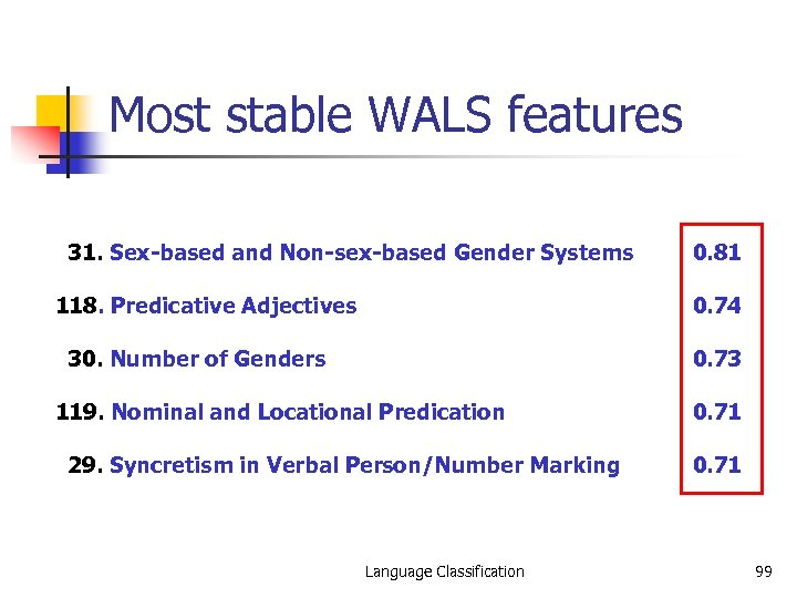Most stable WALS features 31. Sex-based and Non-sex-based Gender Systems 118. Predicative Adjectives 0.