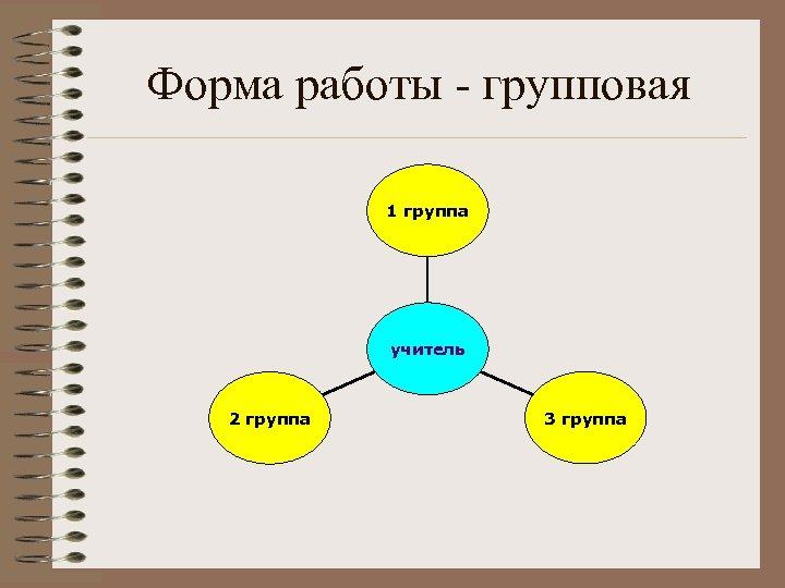 Форма работы - групповая 1 группа учитель 2 группа 3 группа