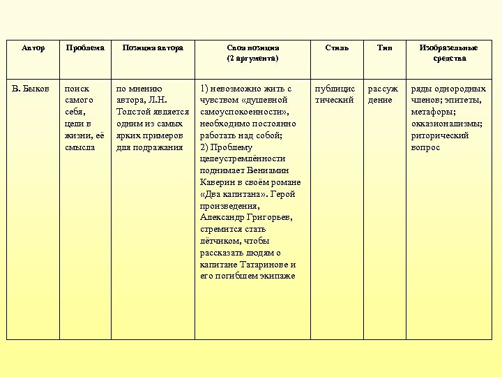 Автор В. Быков Проблема Позиция автора Своя позиция (2 аргумента) Стиль Тип Изобразельные средства