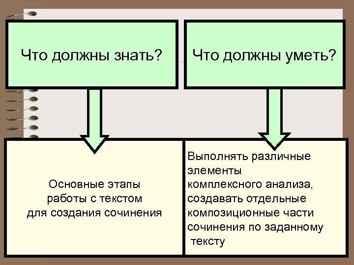 Что должны знать? Основные этапы работы с текстом для создания сочинения Что должны уметь?