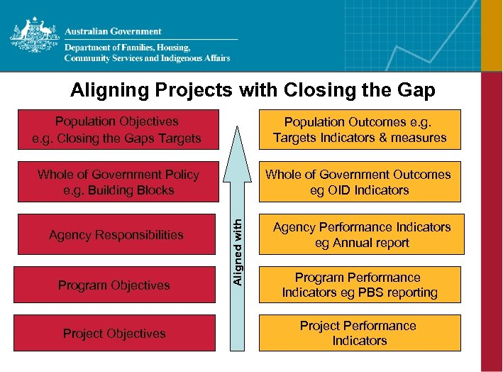 Aligning Projects with Closing the Gap Population Outcomes e. g. Targets Indicators & measures