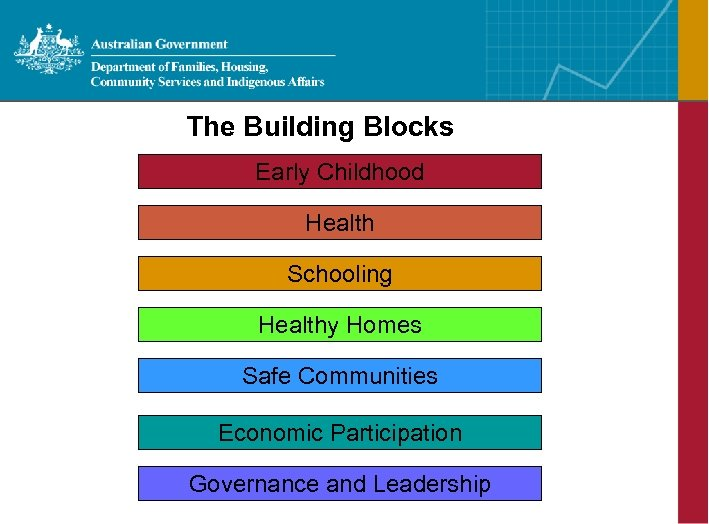 The Building Blocks Early Childhood Health Schooling Healthy Homes Safe Communities Economic Participation Governance