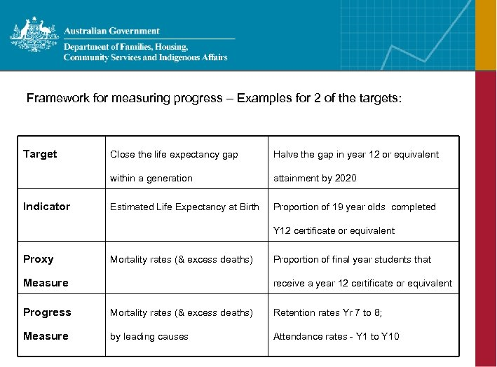 Framework for measuring progress – Examples for 2 of the targets: Target Halve the