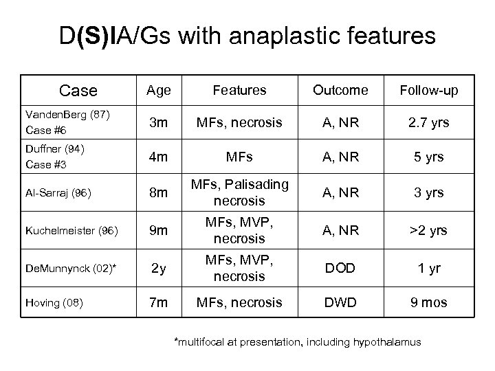 D(S)IA/Gs with anaplastic features Case Age Features Outcome Follow-up Vanden. Berg (87) Case #6