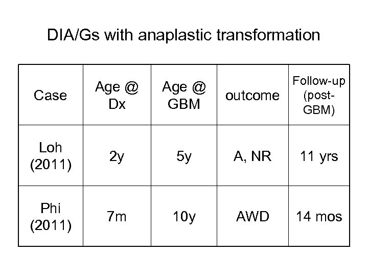 DIA/Gs with anaplastic transformation Follow-up (postoutcome GBM) Case Age @ Dx Age @ GBM