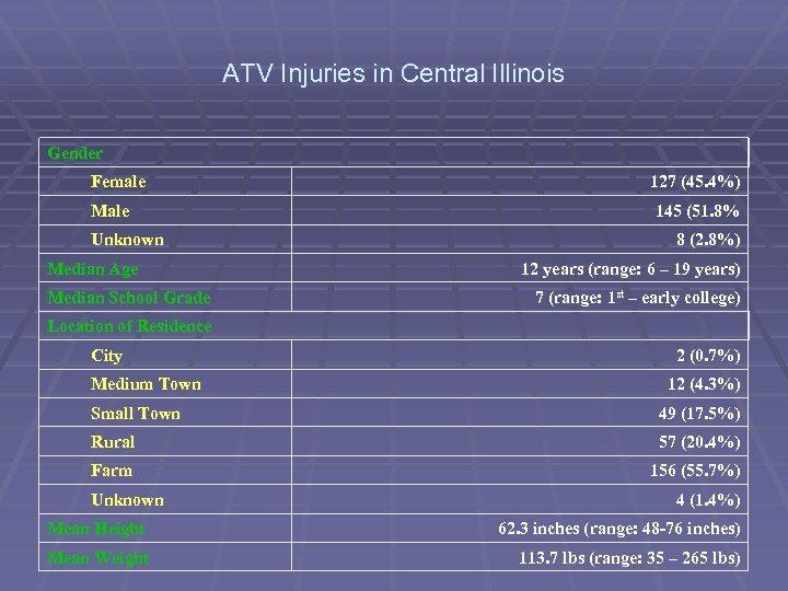 ATV Injuries in Central Illinois Gender Female Male Unknown Median Age Median School Grade