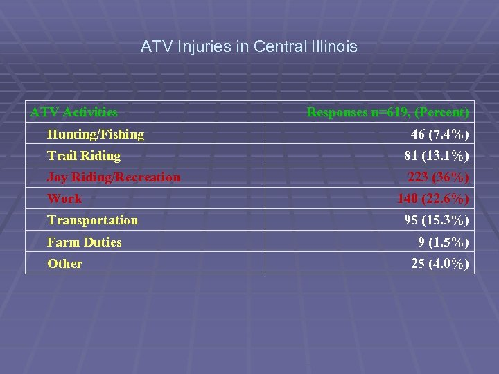 ATV Injuries in Central Illinois ATV Activities Hunting/Fishing Responses n=619, (Percent) 46 (7. 4%)