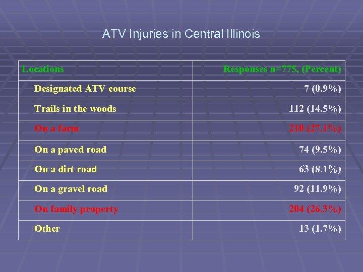 ATV Injuries in Central Illinois Locations Designated ATV course Responses n=775, (Percent) 7 (0.