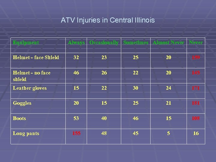 ATV Injuries in Central Illinois Equipment Always Occasionally Sometimes Almost Never Helmet - face