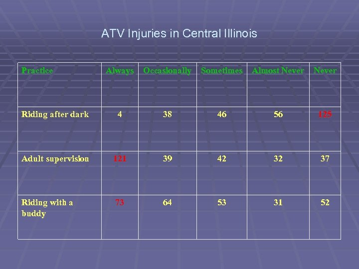 ATV Injuries in Central Illinois Practice Always Occasionally Sometimes Almost Never Riding after dark