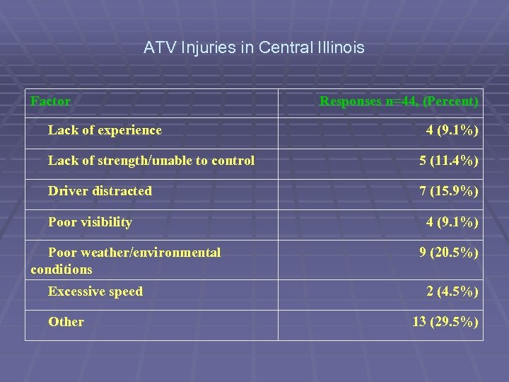ATV Injuries in Central Illinois Factor Lack of experience Responses n=44, (Percent) 4 (9.