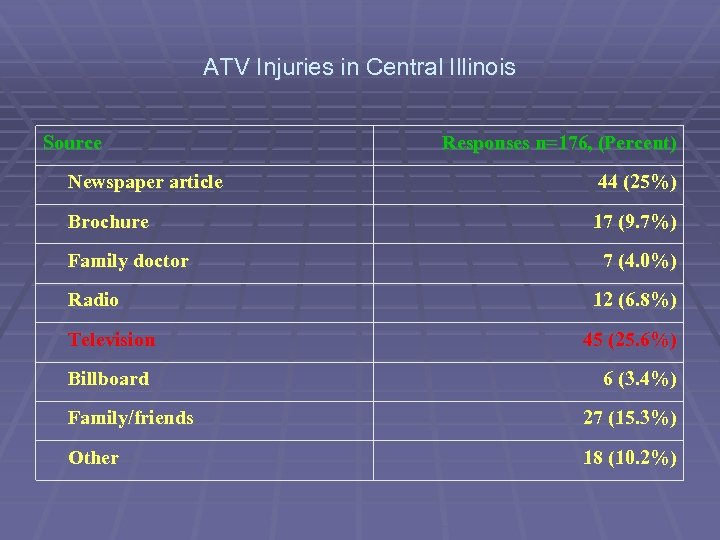 ATV Injuries in Central Illinois Source Responses n=176, (Percent) Newspaper article 44 (25%) Brochure