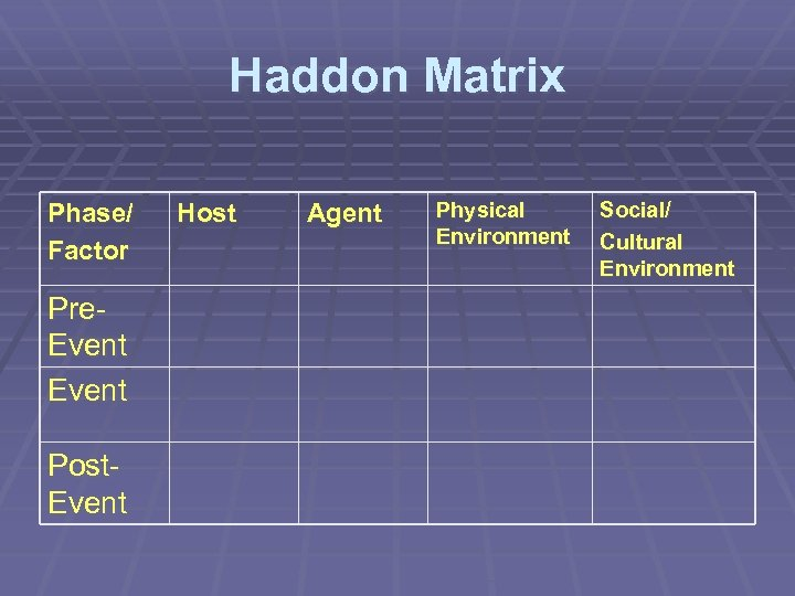 Haddon Matrix Phase/ Factor Pre. Event Post. Event Host Agent Physical Environment Social/ Cultural