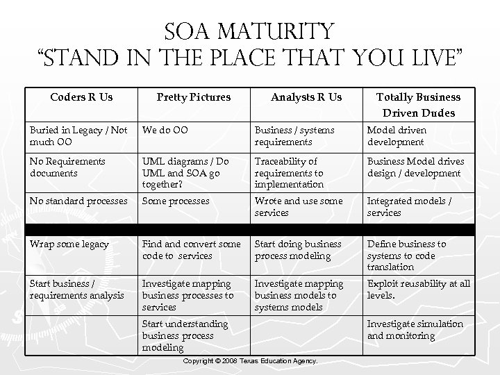 """SOA Maturity """"Stand in the place that you Live"""" Coders R Us Pretty Pictures"""
