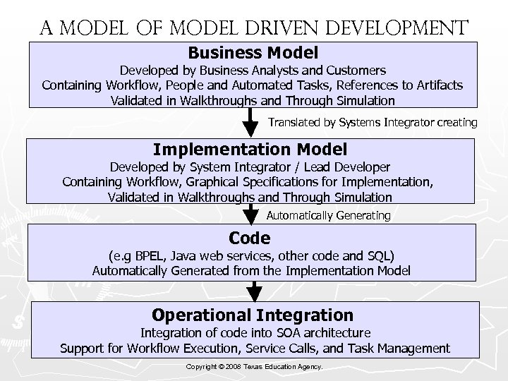A Model of Model Driven Development Business Model Developed by Business Analysts and Customers