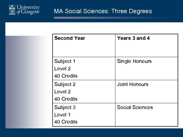 MA Social Sciences: Three Degrees Second Years 3 and 4 Subject 1 Level 2
