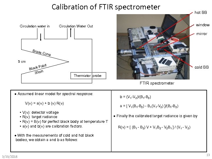 Calibration of FTIR spectrometer Circulation water in hot BB window Circulation Water Out mirror
