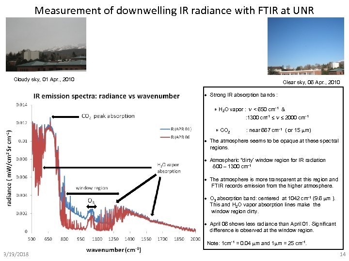Measurement of downwelling IR radiance with FTIR at UNR Cloudy sky, 01 Apr. ,