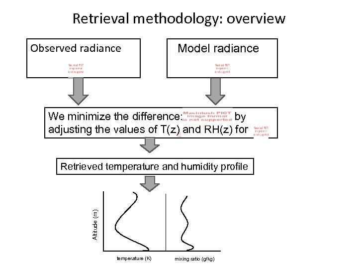 Retrieval methodology: overview Observed radiance Model radiance We minimize the difference: by adjusting the