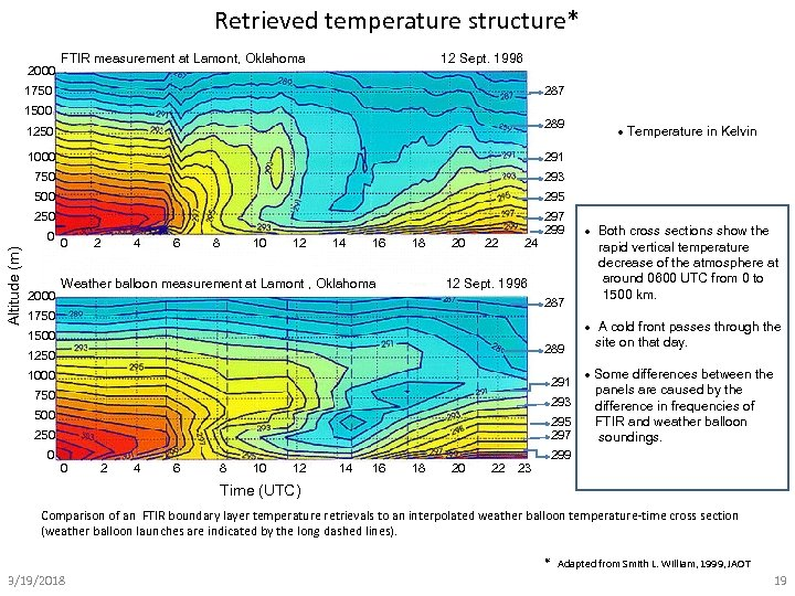 Retrieved temperature structure* 2000 FTIR measurement at Lamont, Oklahoma 12 Sept. 1996 1750 287
