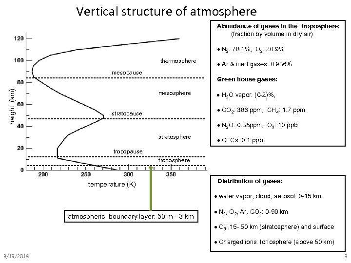 Vertical structure of atmosphere Abundance of gases in the troposphere: (fraction by volume in