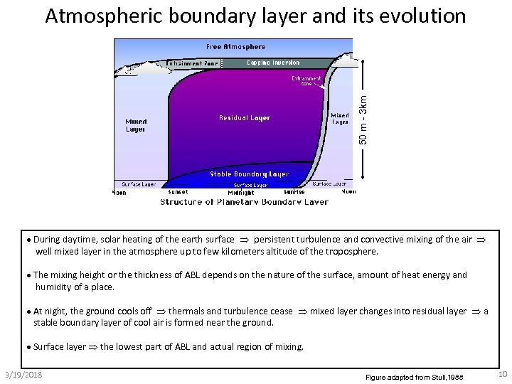 50 m - 3 km Atmospheric boundary layer and its evolution During daytime, solar
